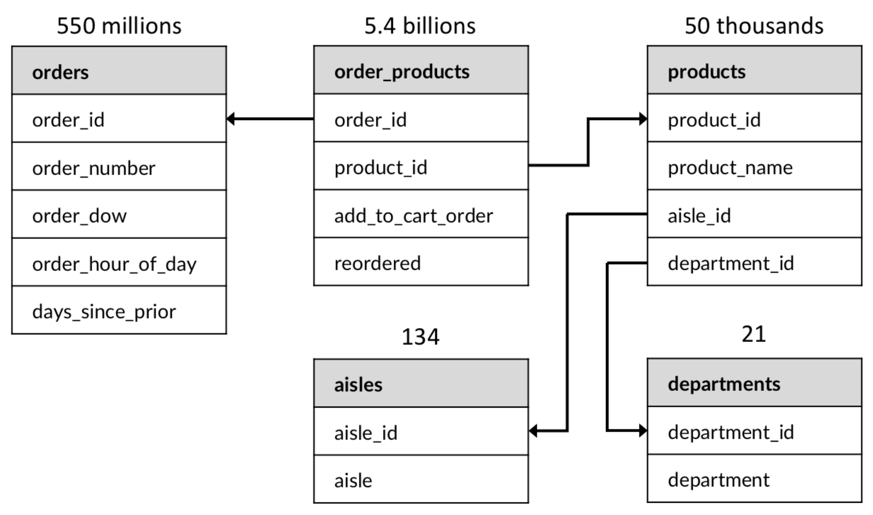The schema of 124GB sales record dataset